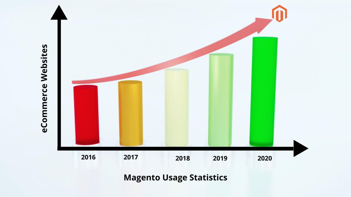 Magento Usage Statistics 2020